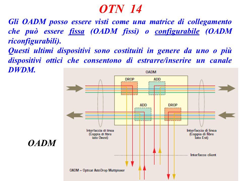 OTN 14 Gli OADM posso essere visti come una matrice di collegamento che può essere fissa (OADM fissi) o configurabile (OADM riconfigurabili).