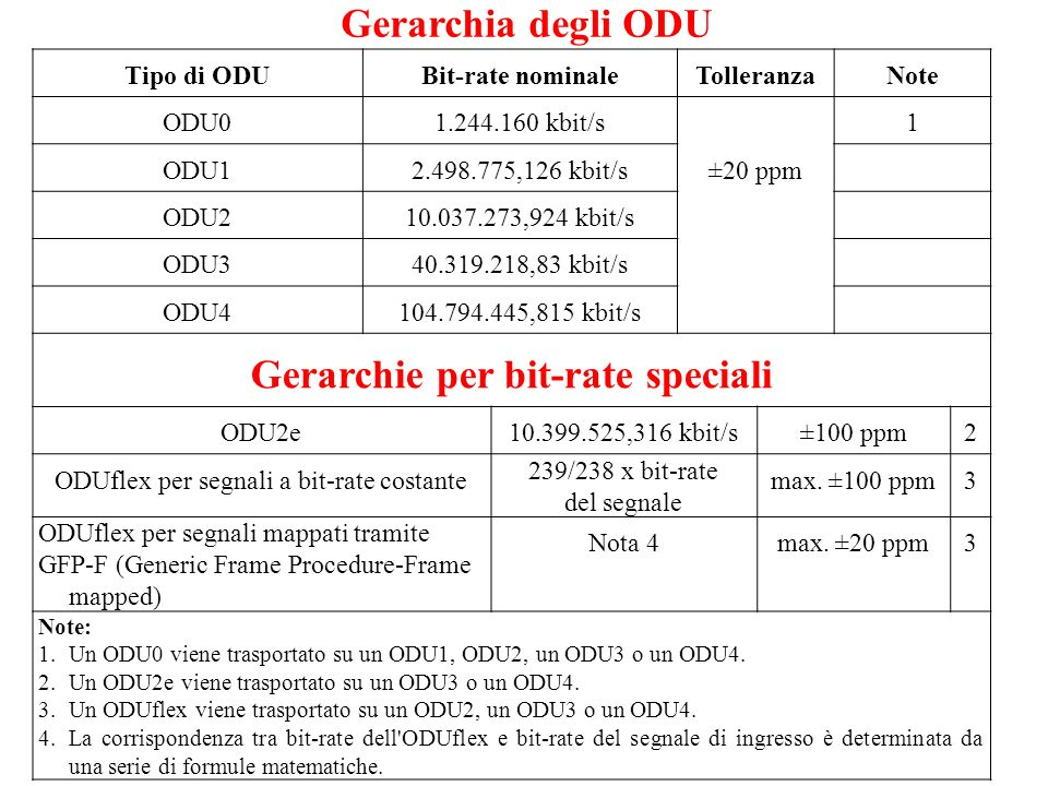 Gerarchie per bit-rate speciali