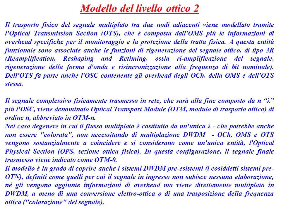 Modello del livello ottico 2