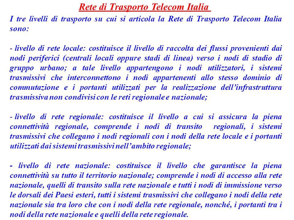 Rete di Trasporto Telecom Italia
