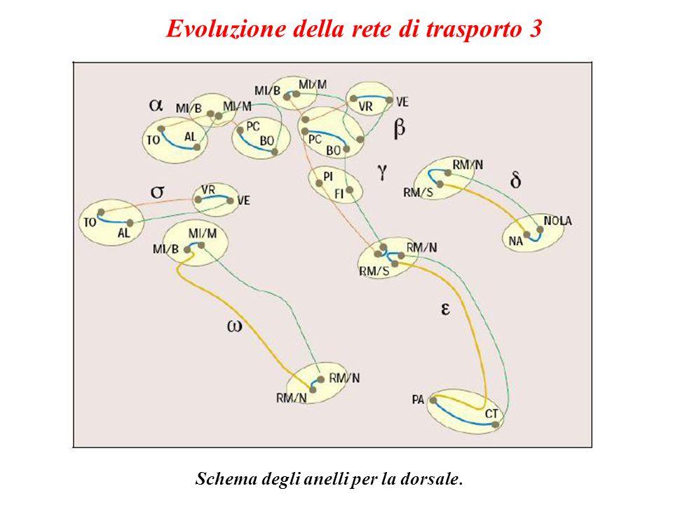Evoluzione della rete di trasporto 3