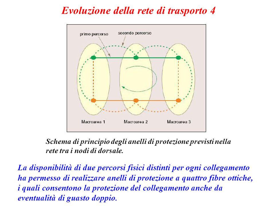 Evoluzione della rete di trasporto 4