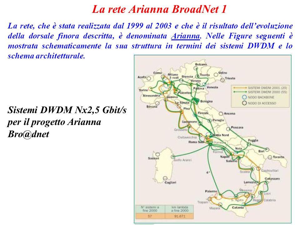La rete Arianna BroadNet 1