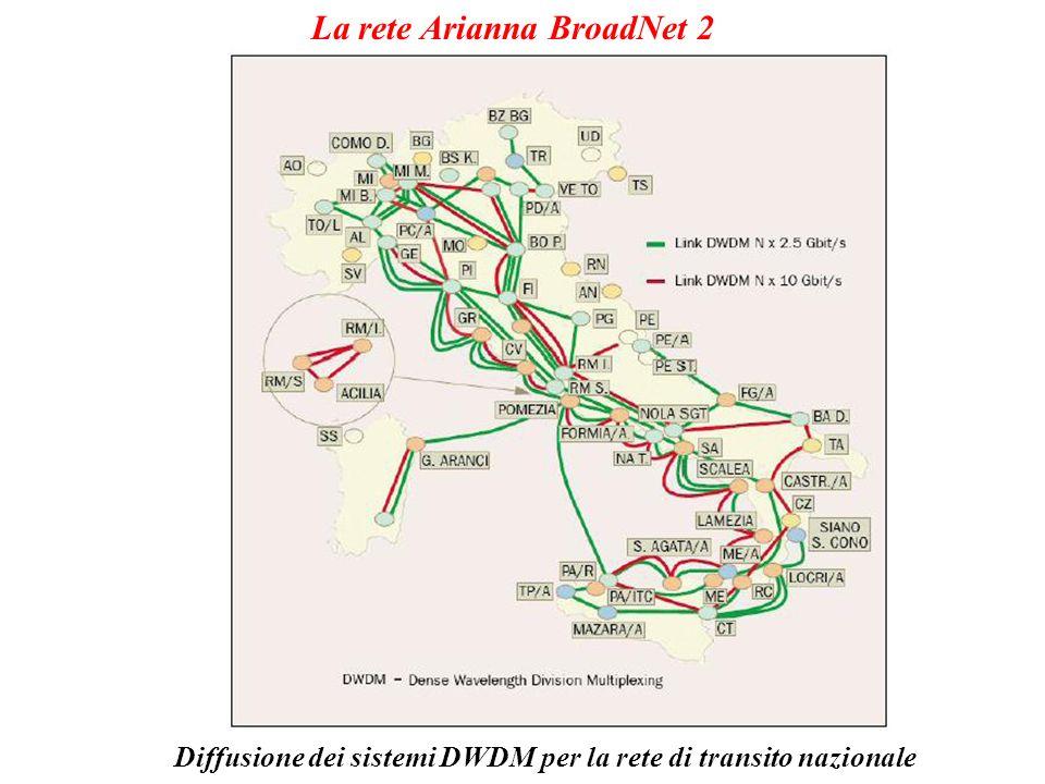 La rete Arianna BroadNet 2
