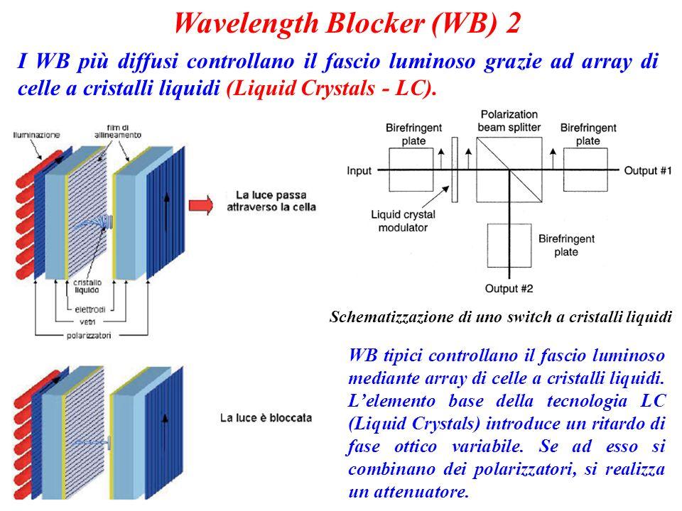 Schematizzazione di uno switch a cristalli liquidi