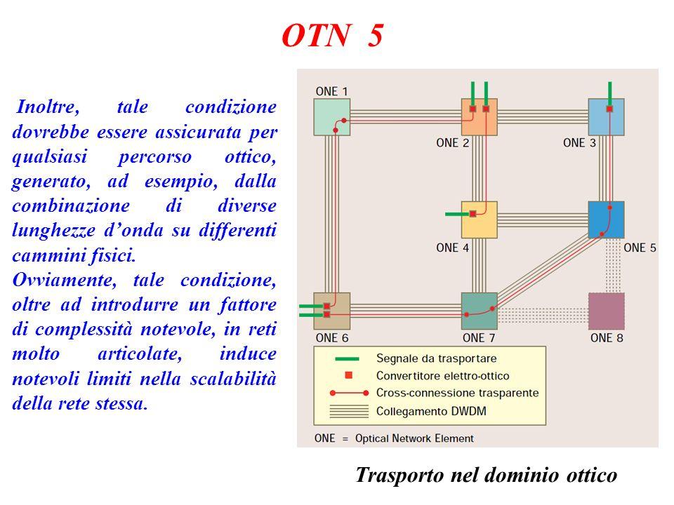 OTN 5 Trasporto nel dominio ottico