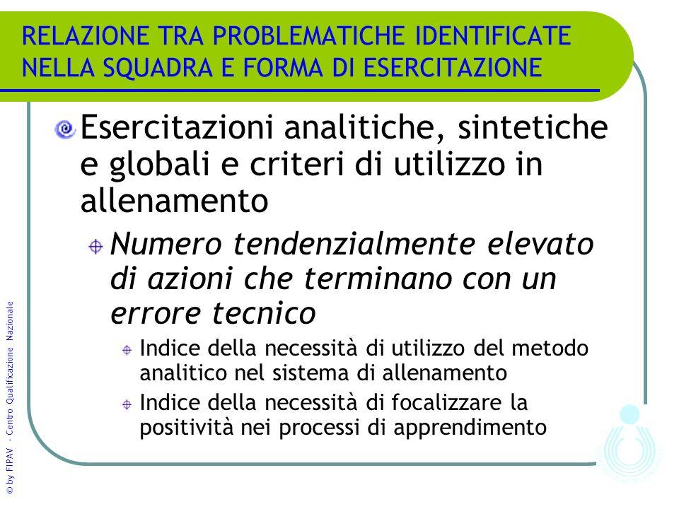 RELAZIONE TRA PROBLEMATICHE IDENTIFICATE NELLA SQUADRA E FORMA DI ESERCITAZIONE