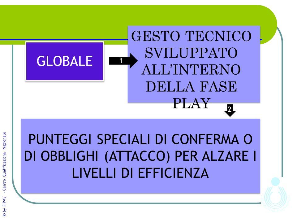 GESTO TECNICO SVILUPPATO ALL'INTERNO DELLA FASE PLAY