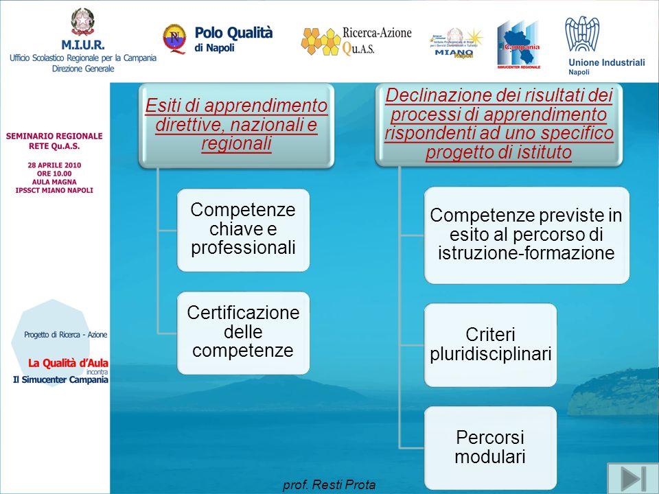 Esiti di apprendimento direttive, nazionali e regionali