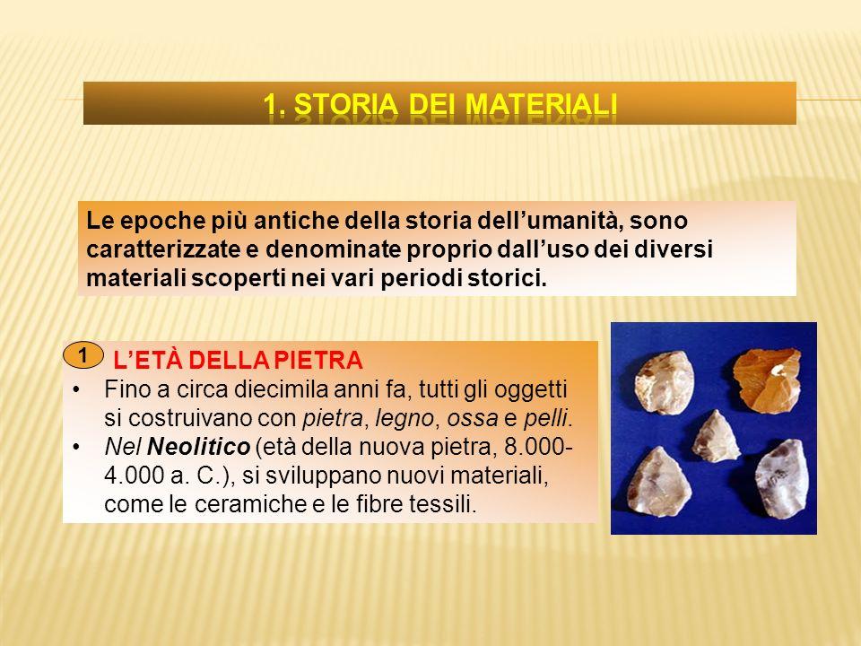 1. Storia dei materiali