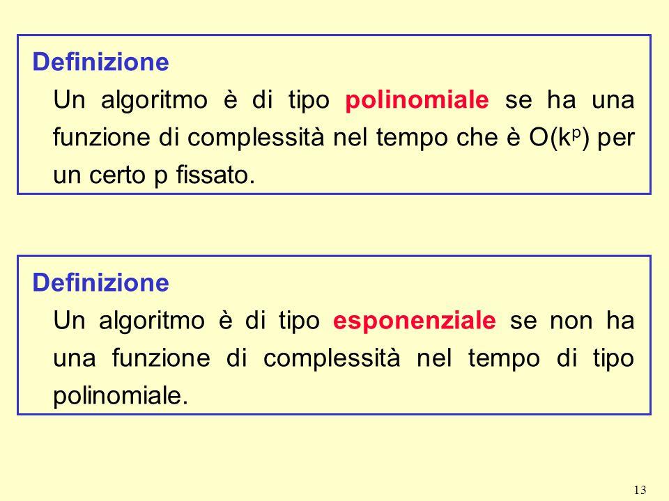 Definizione Un algoritmo è di tipo polinomiale se ha una funzione di complessità nel tempo che è O(kp) per un certo p fissato.