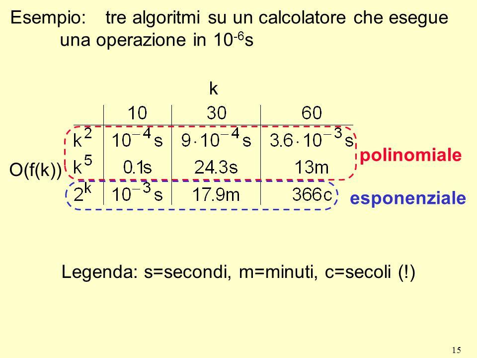 Esempio: tre algoritmi su un calcolatore che esegue una operazione in 10-6s