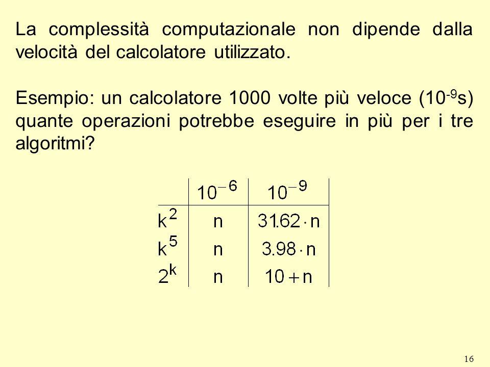 La complessità computazionale non dipende dalla velocità del calcolatore utilizzato.