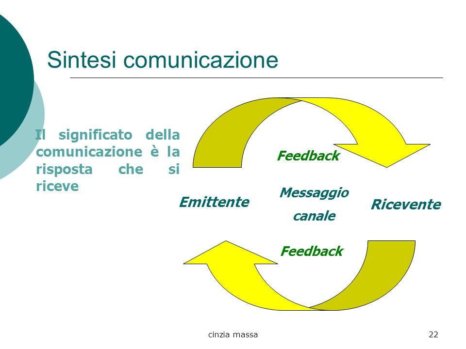 Sintesi comunicazione
