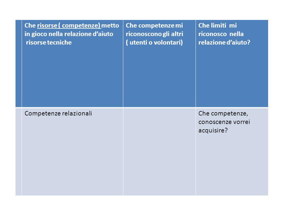 Che risorse ( competenze) metto in gioco nella relazione d'aiuto