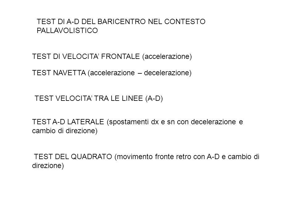 TEST DI A-D DEL BARICENTRO NEL CONTESTO PALLAVOLISTICO