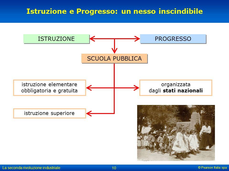 Istruzione e Progresso: un nesso inscindibile