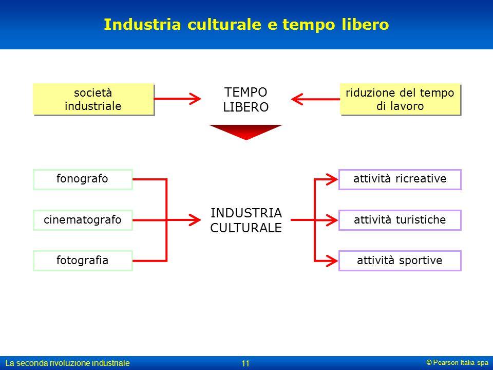 Industria culturale e tempo libero