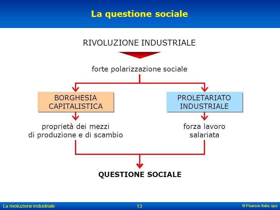 La questione sociale RIVOLUZIONE INDUSTRIALE