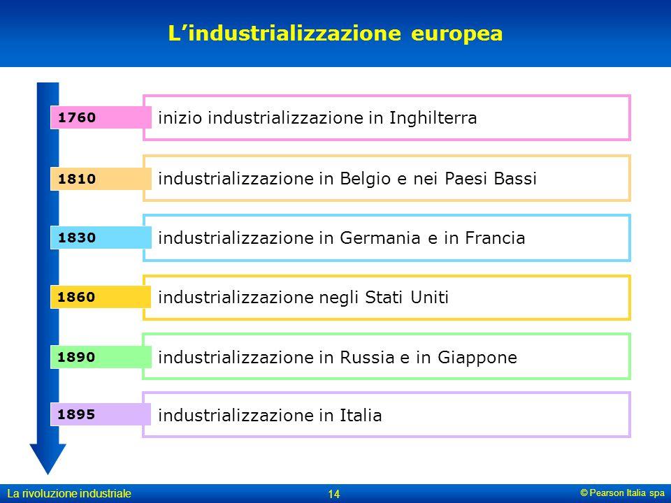 L'industrializzazione europea