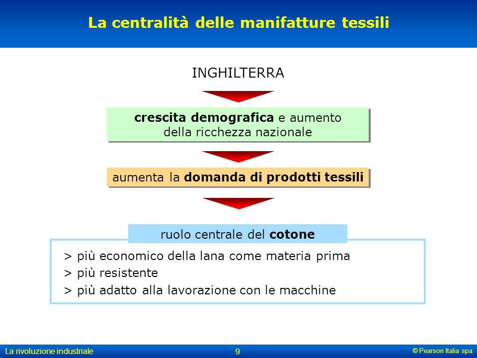 La centralità delle manifatture tessili