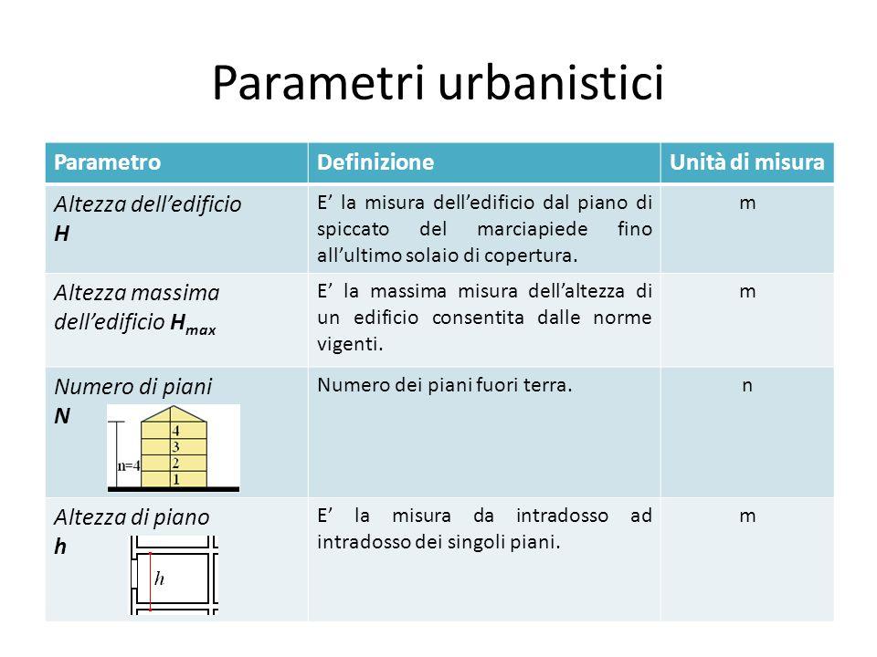 Il piano urbanistico comunale alcune ulteriori nozioni ed for Piani dell edificio per la colazione