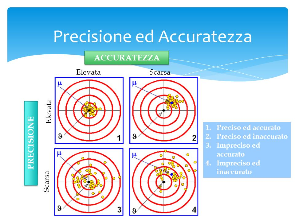 Precisione ed Accuratezza
