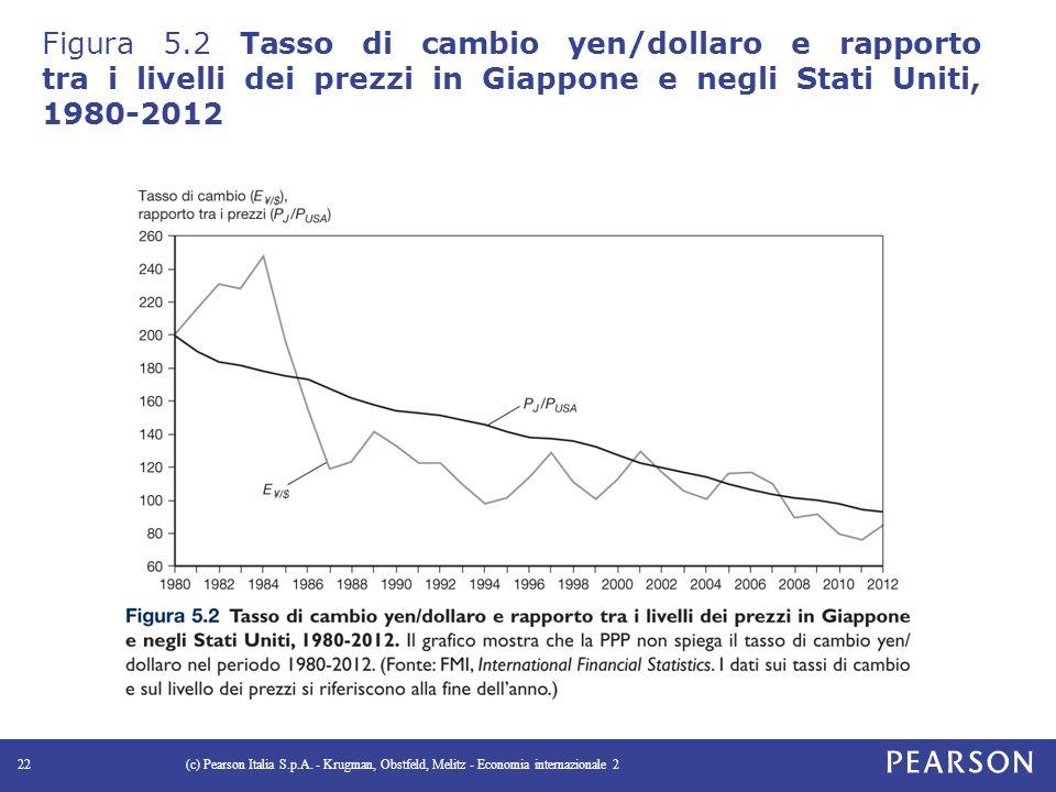 Figura 5.2 Tasso di cambio yen/dollaro e rapporto tra i livelli dei prezzi in Giappone e negli Stati Uniti, 1980-2012