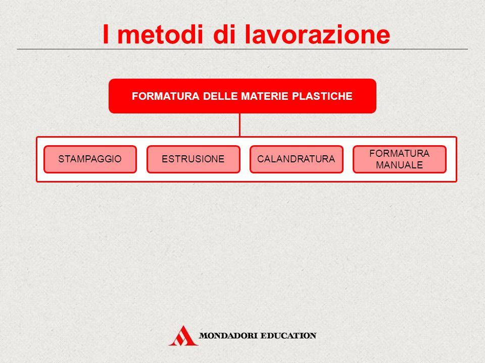 I metodi di lavorazione FORMATURA DELLE MATERIE PLASTICHE