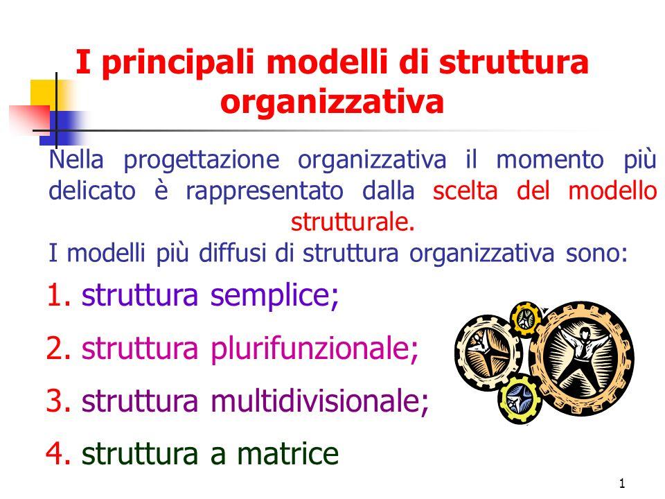 I principali modelli di struttura organizzativa