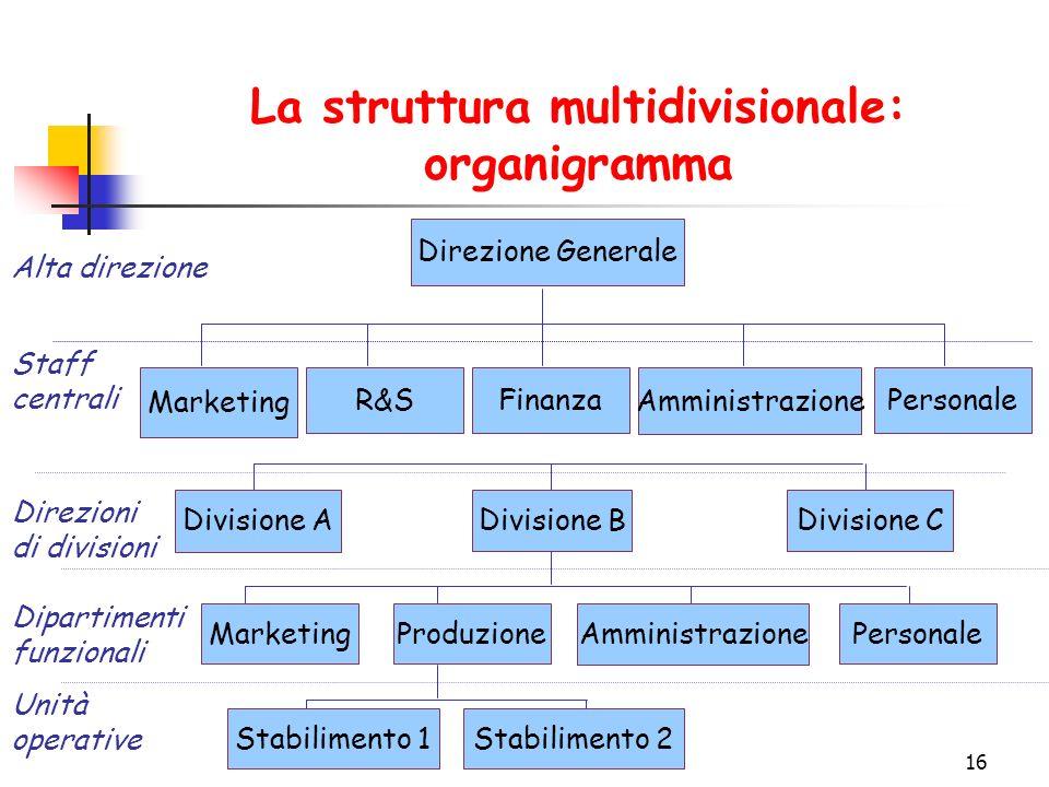 La struttura multidivisionale: organigramma