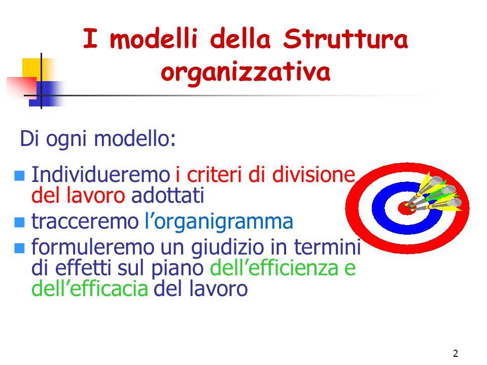 I modelli della Struttura organizzativa
