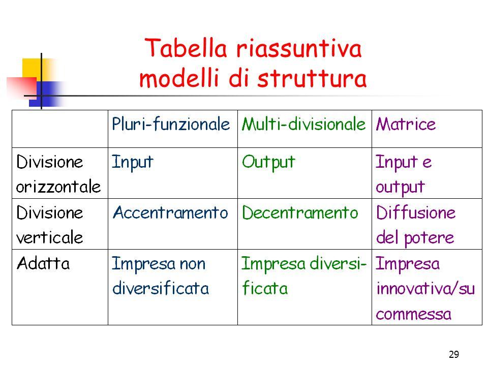 Tabella riassuntiva modelli di struttura