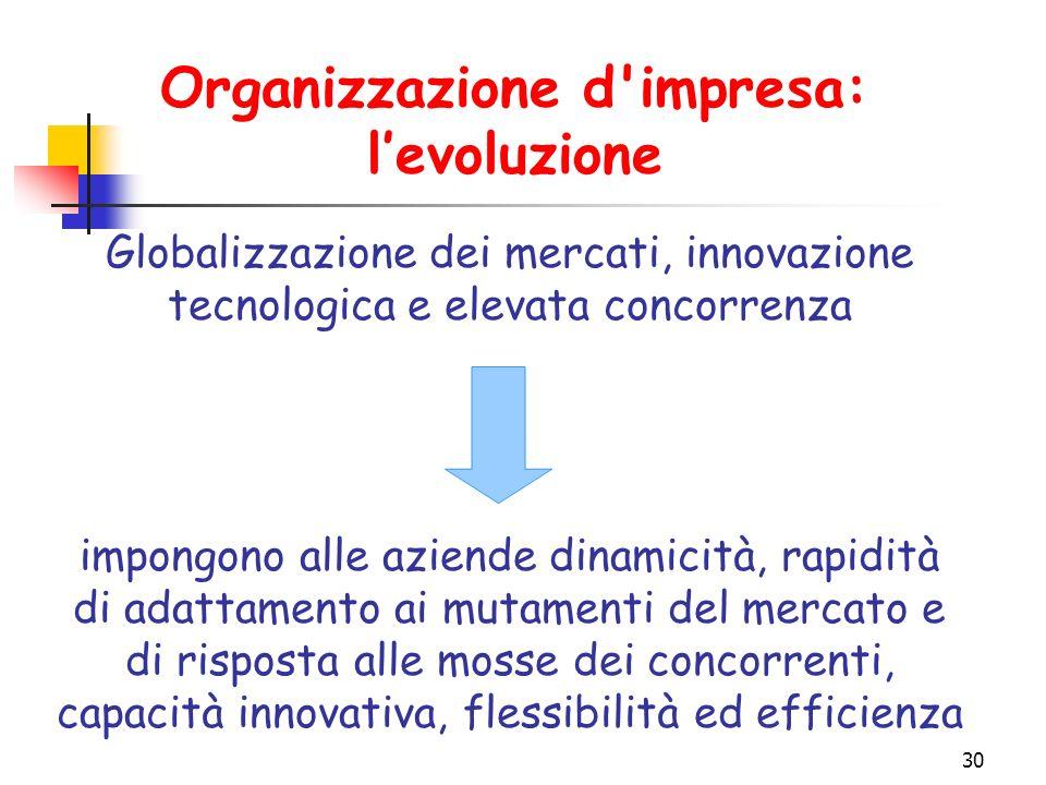 Organizzazione d impresa: l'evoluzione