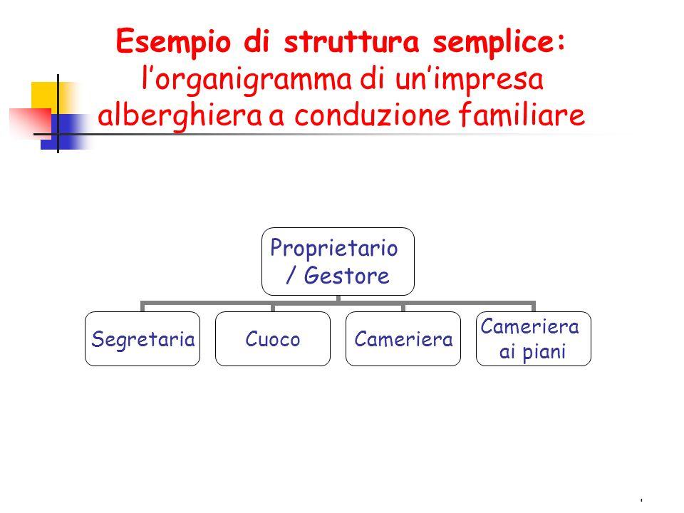 Esempio di struttura semplice: l'organigramma di un'impresa alberghiera a conduzione familiare