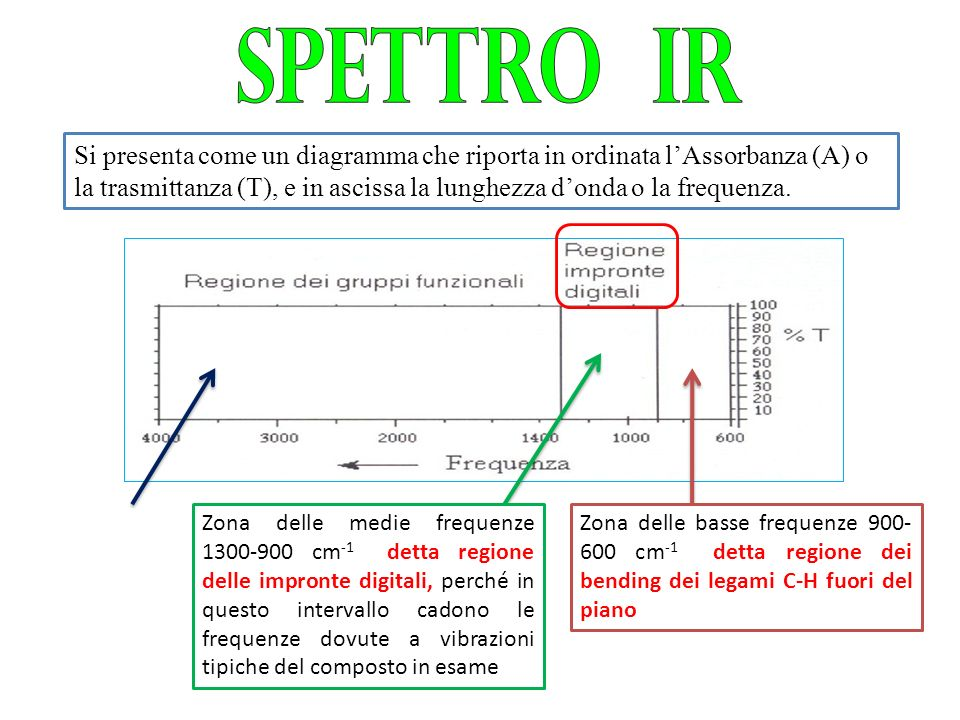 metodi ottici di analisi - ppt video online scaricare diagramma ir
