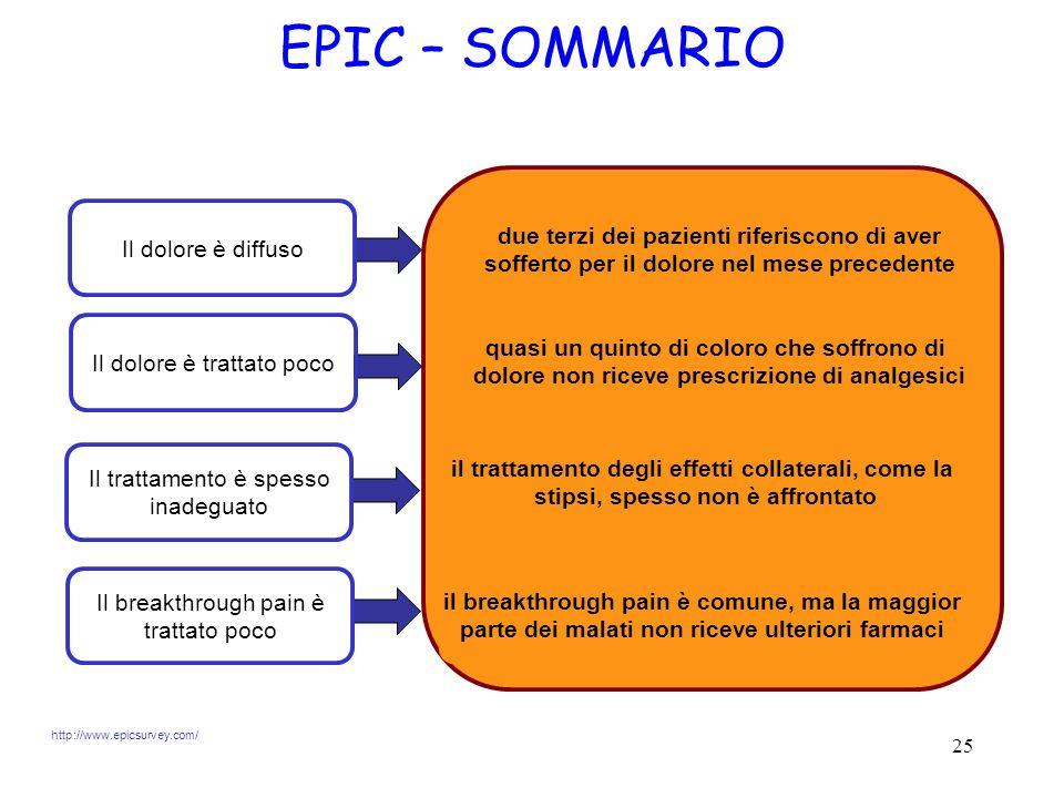 EPIC – SOMMARIO Il dolore è diffuso. due terzi dei pazienti riferiscono di aver sofferto per il dolore nel mese precedente.