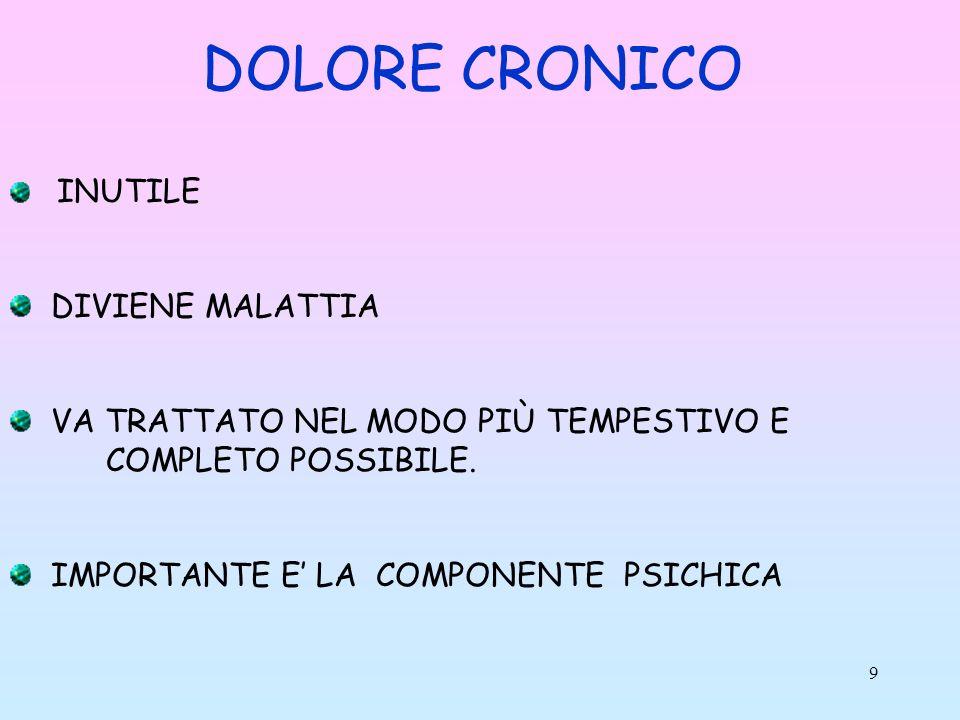 DOLORE CRONICO DIVIENE MALATTIA