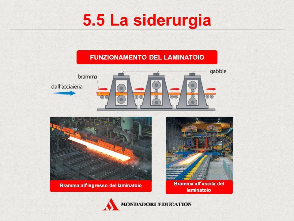 5.5 La siderurgia FUNZIONAMENTO DEL LAMINATOIO *