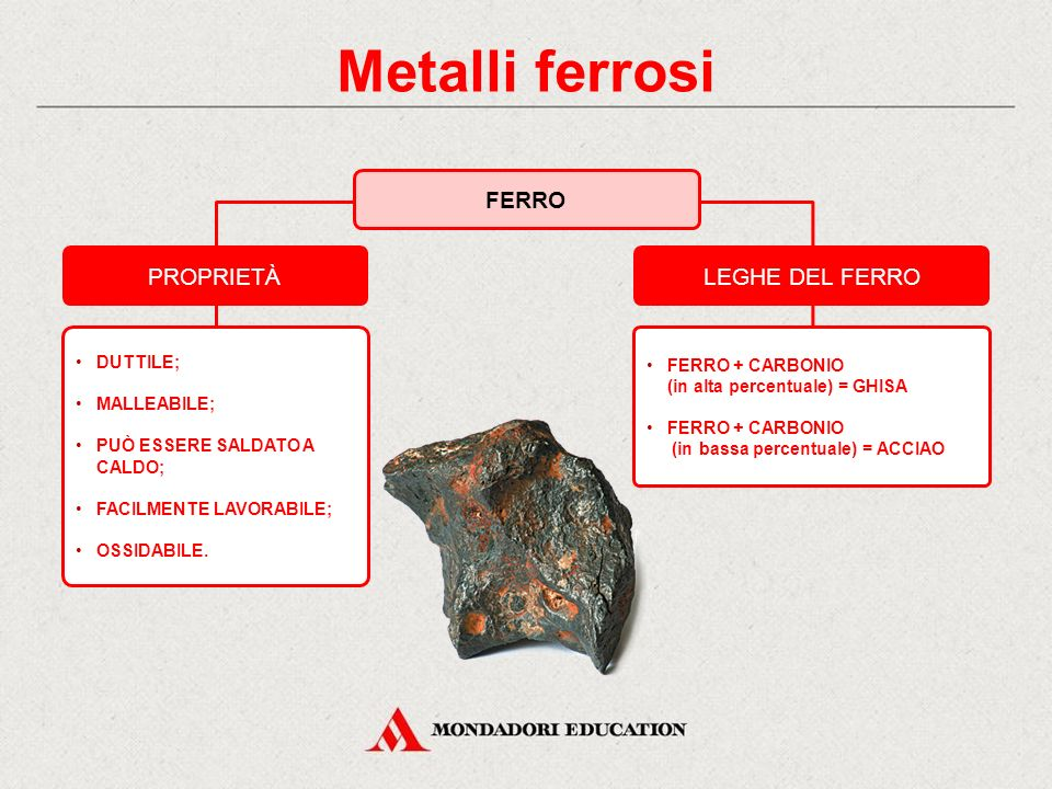 Metalli ferrosi FERRO PROPRIETÀ LEGHE DEL FERRO * DUTTILE;