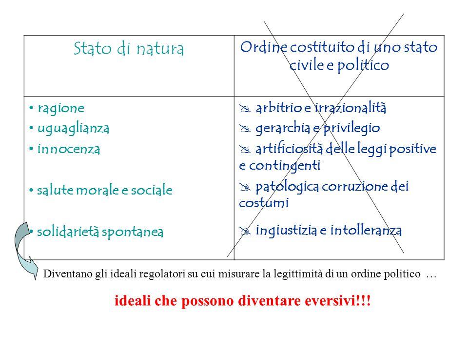 Stato di natura Ordine costituito di uno stato civile e politico