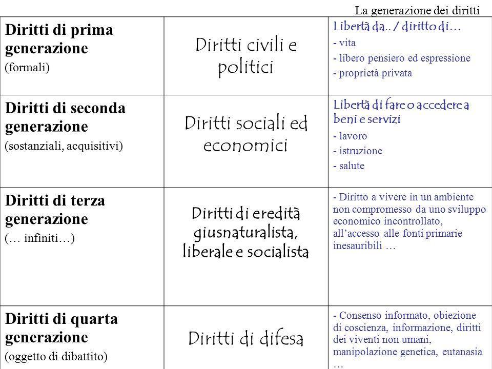 Diritti di eredità giusnaturalista, liberale e socialista