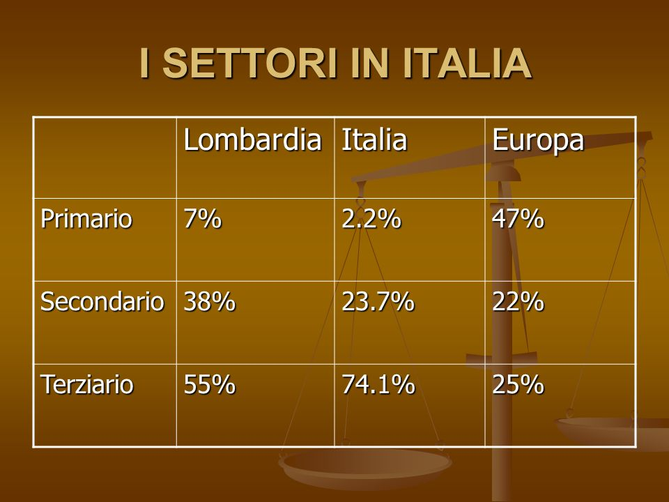 I SETTORI IN ITALIA Lombardia Italia Europa Primario 7% 2.2% 47%