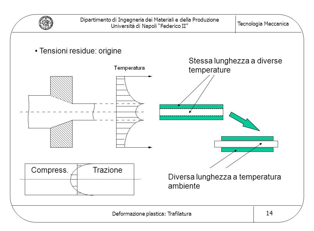 Tensioni residue: origine Stessa lunghezza a diverse temperature