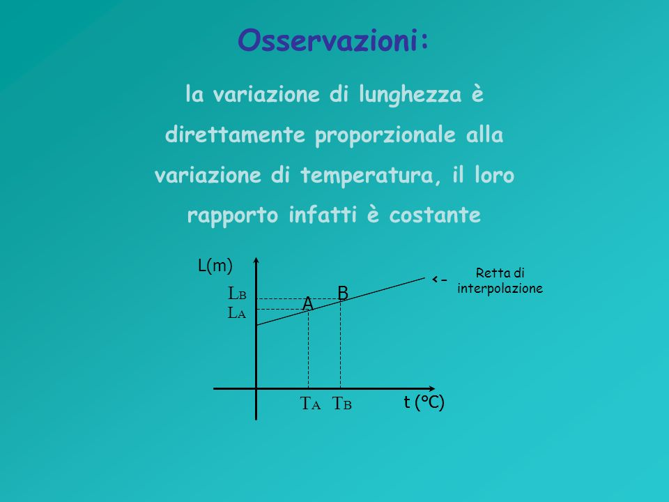 Osservazioni: la variazione di lunghezza è