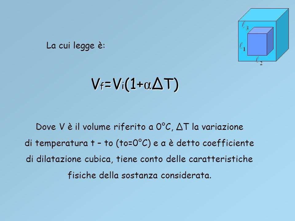 Vf=Vi(1+α∆T) La cui legge è: