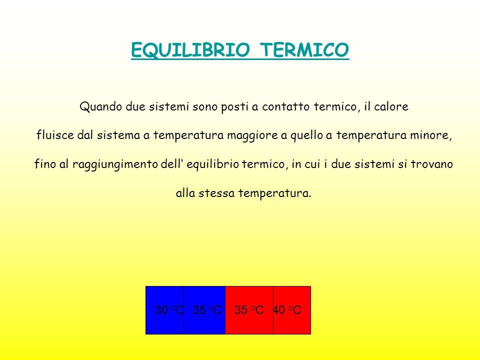 EQUILIBRIO TERMICO Quando due sistemi sono posti a contatto termico, il calore.