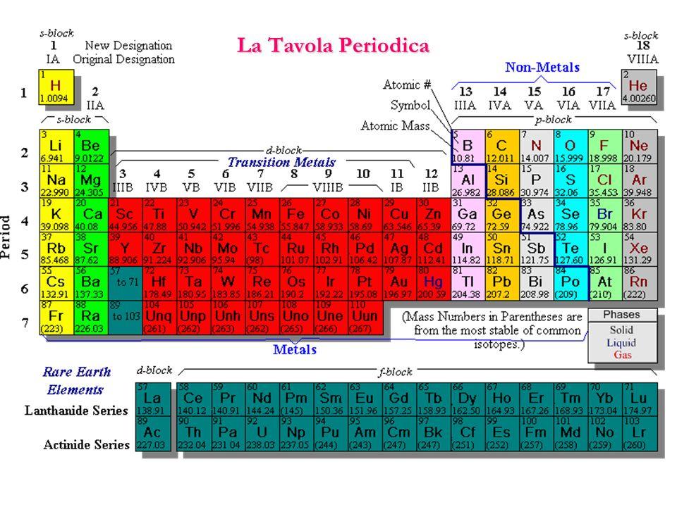 La tavola periodica ppt scaricare - Numero elementi tavola periodica ...