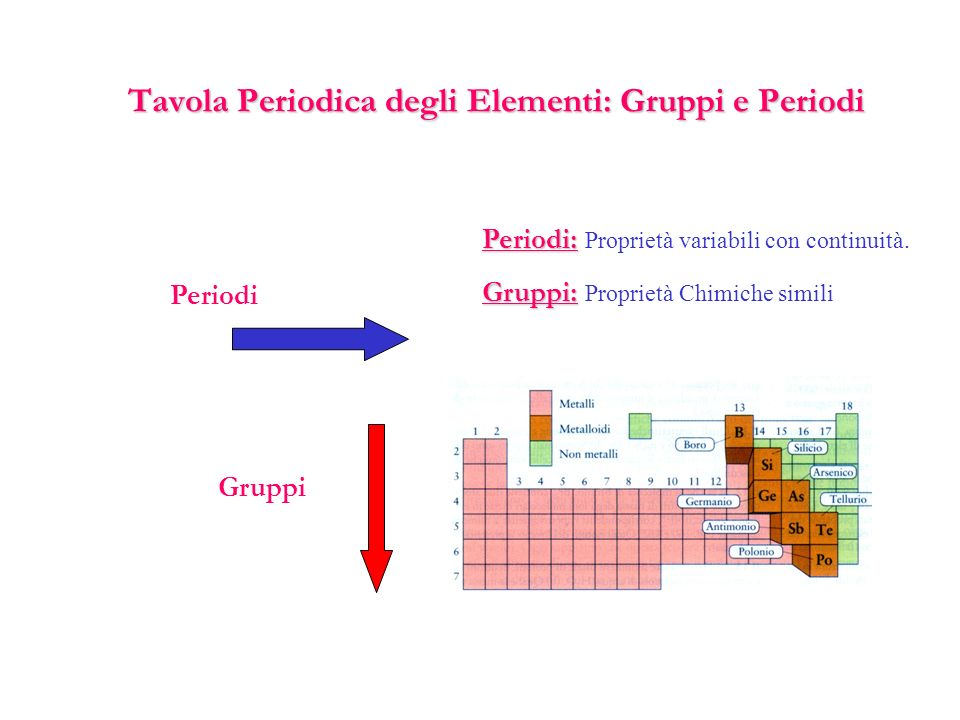 La tavola periodica ppt scaricare - Tavola periodica gruppi e periodi ...