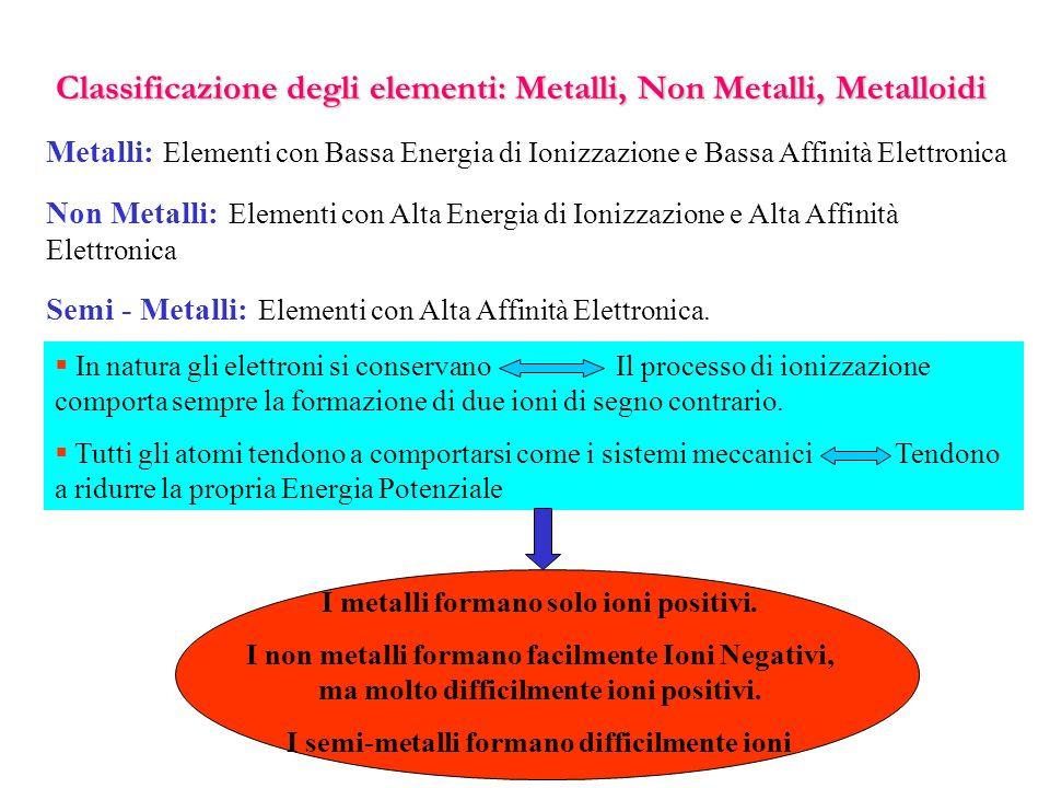 La tavola periodica ppt scaricare - Tavola periodica metalli non metalli ...